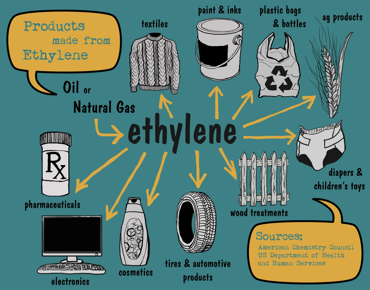 Image result for What products are made from ethylene?